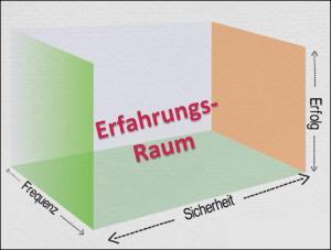 Erf_Raum